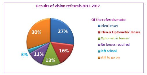 Results of referrals 6 years