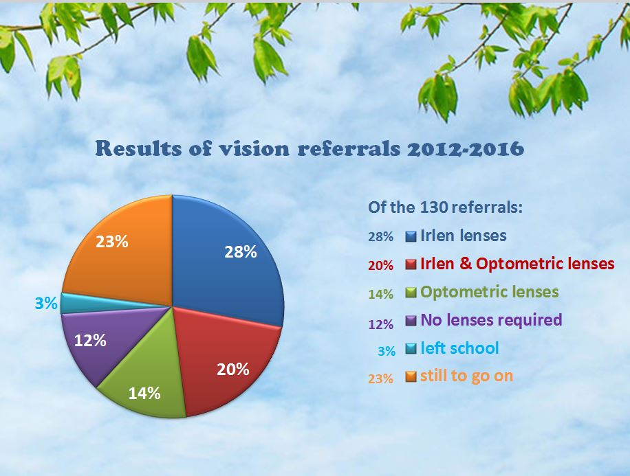 Results of vision referrals