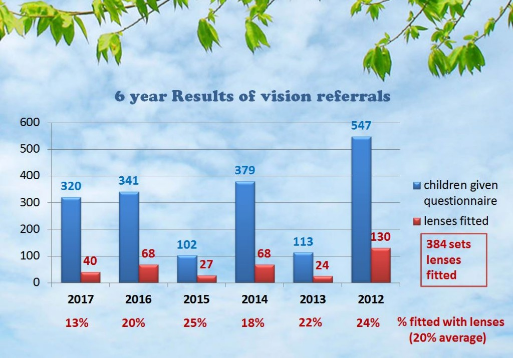 Vision results 6 years